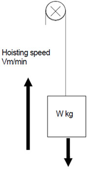 Variable Frequency Drive Sizing