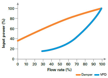 Fan power consumption when flow regulated by VFD vs. Damper